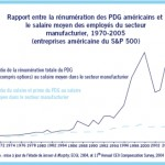 La rmunration des hauts dirigeants